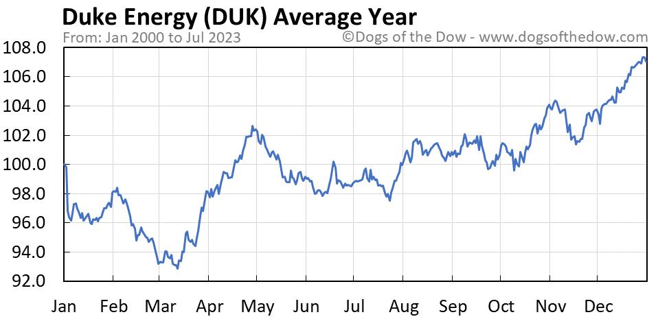 DUK average year chart
