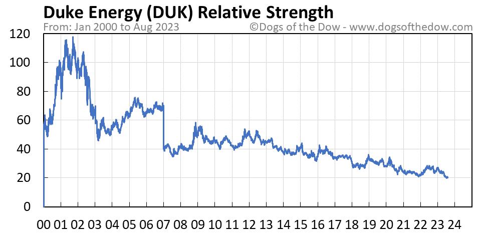 DUK relative strength chart