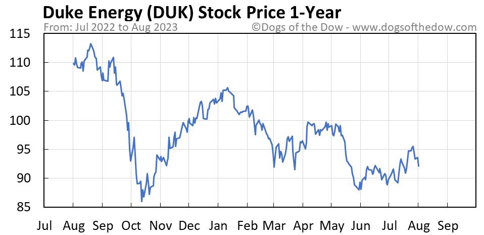DUK 1-year stock price chart