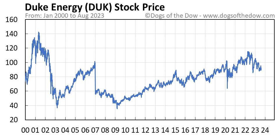 DUK stock price chart