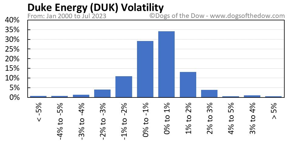 DUK volatility chart