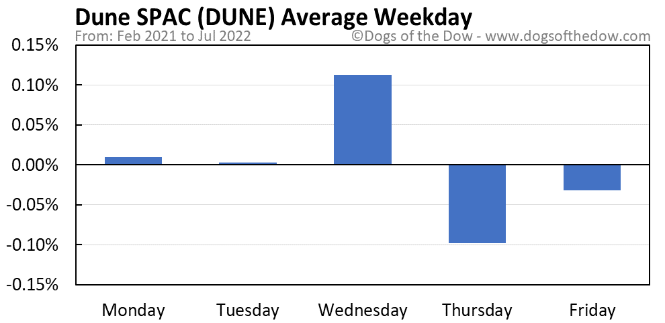 DUNE average weekday chart