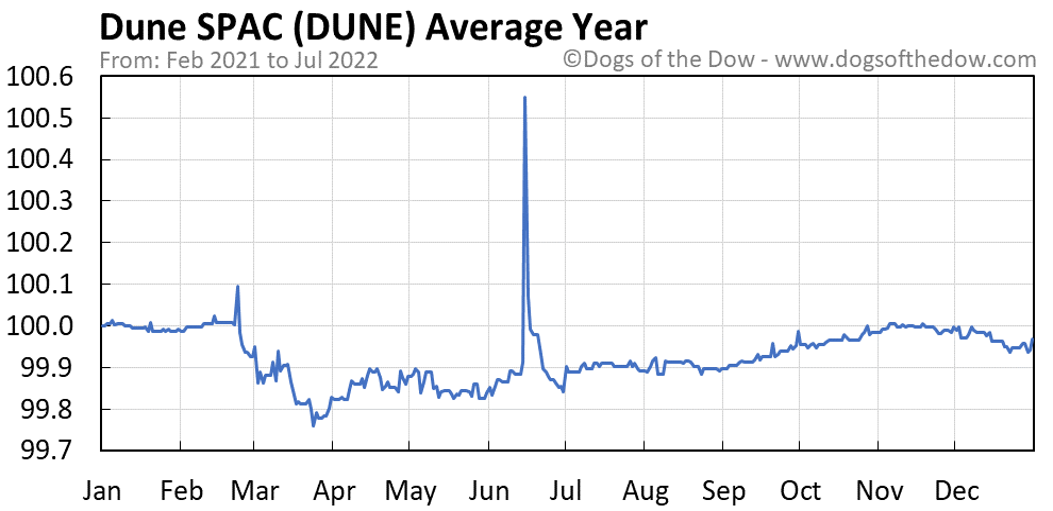 DUNE average year chart