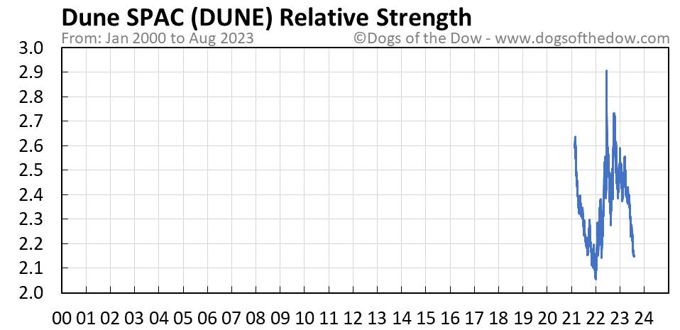 DUNE relative strength chart