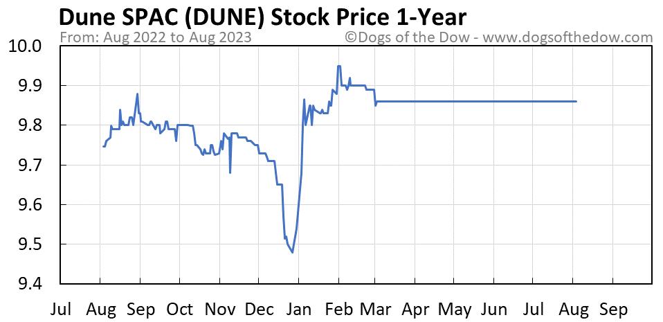 DUNE 1-year stock price chart