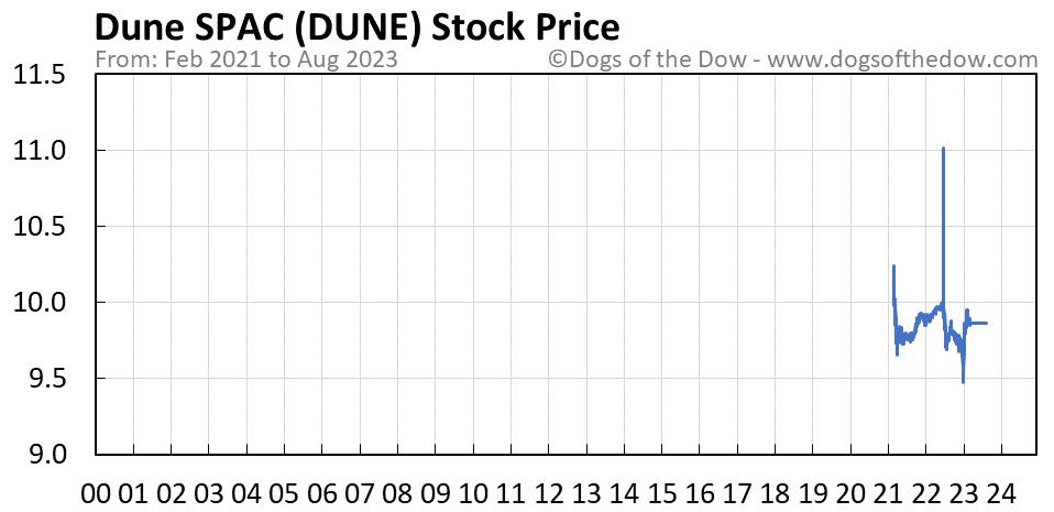 DUNE stock price chart
