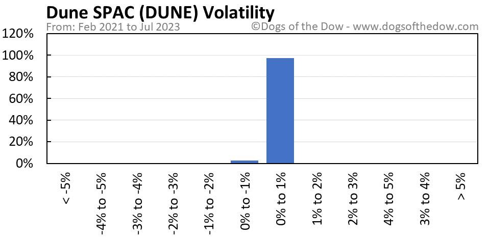 DUNE volatility chart