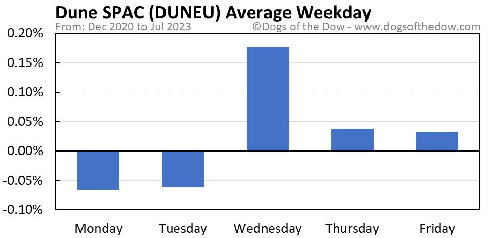 DUNEU average weekday chart