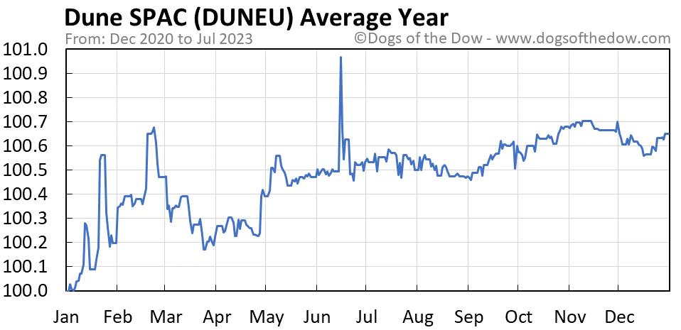 DUNEU average year chart
