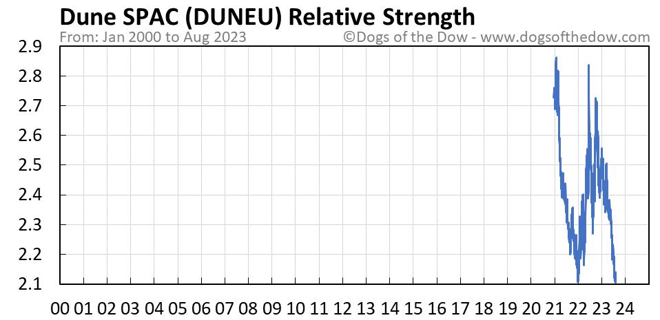 DUNEU relative strength chart