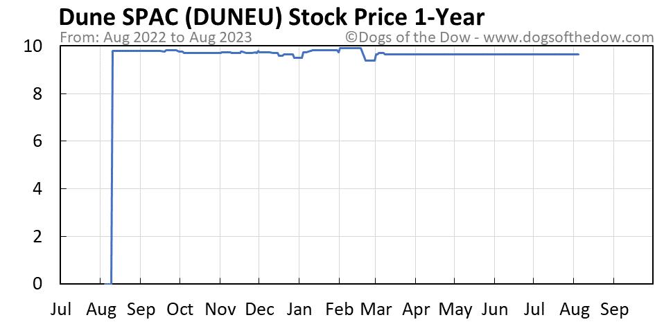 DUNEU 1-year stock price chart