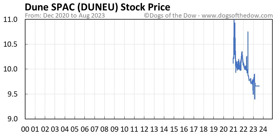 DUNEU stock price chart