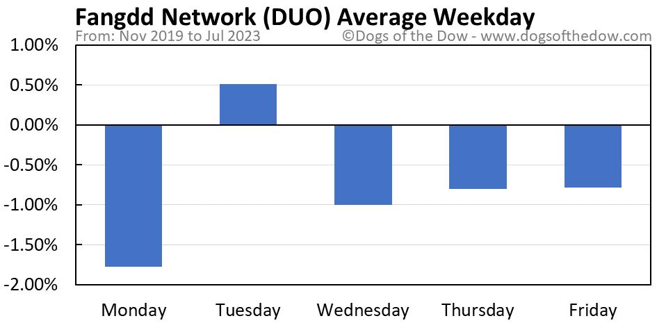 DUO average weekday chart