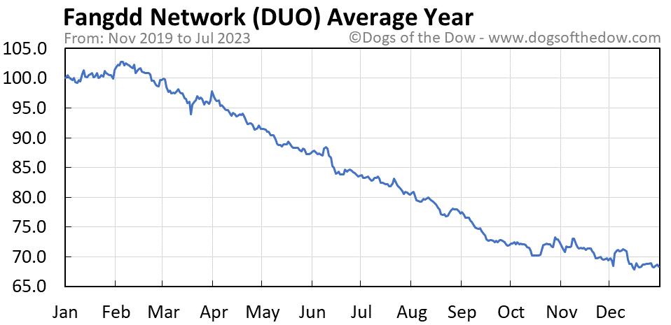 DUO average year chart