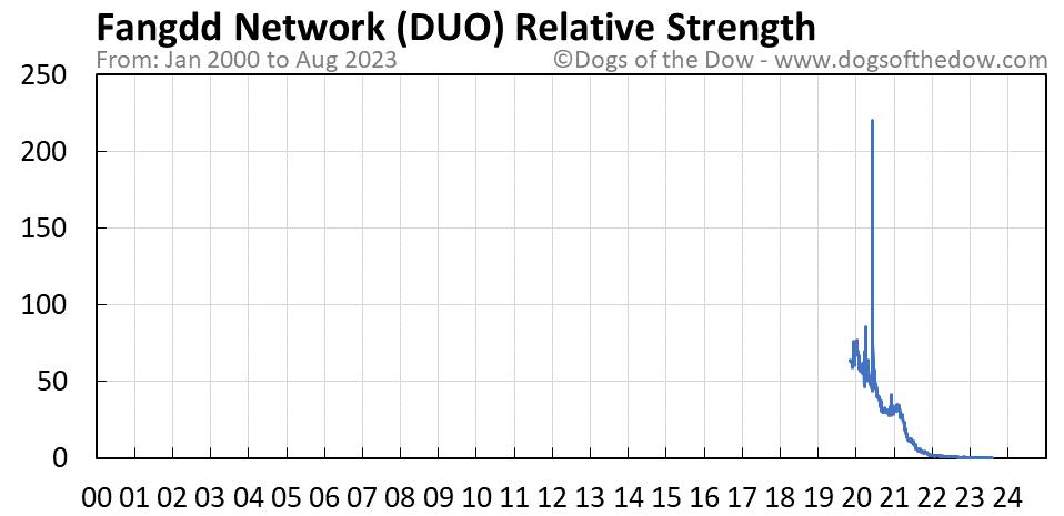 DUO relative strength chart