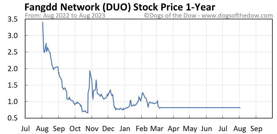 DUO 1-year stock price chart