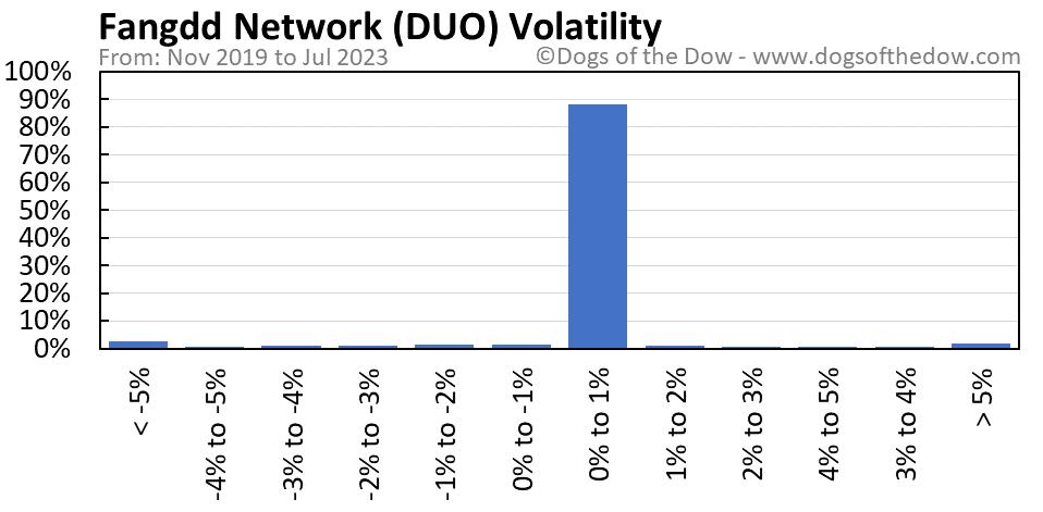 DUO volatility chart