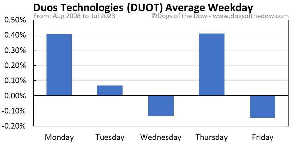 DUOT average weekday chart
