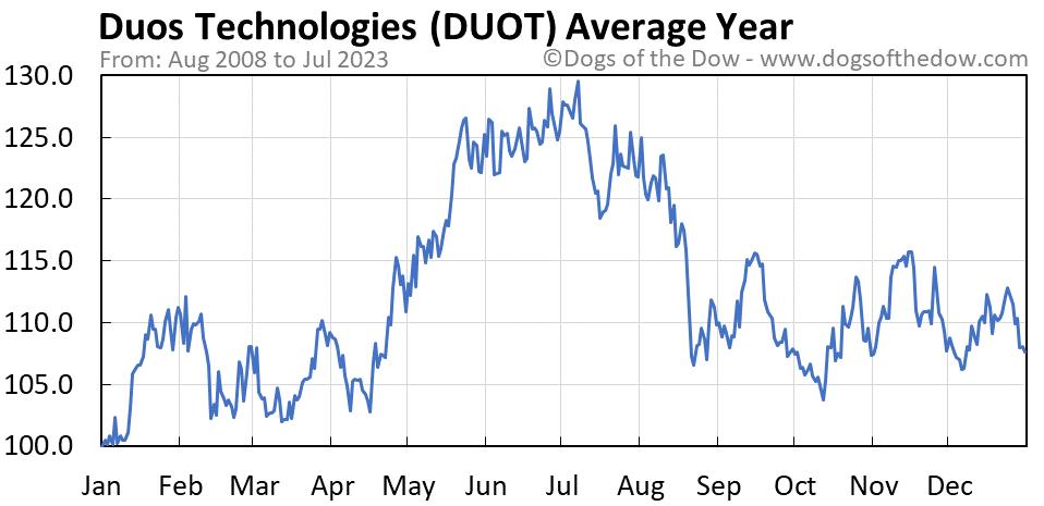 DUOT average year chart