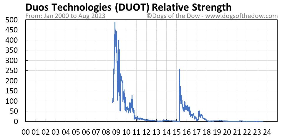 DUOT relative strength chart
