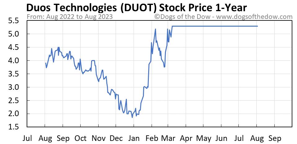 DUOT 1-year stock price chart