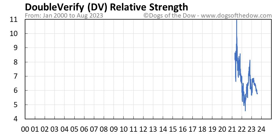 DV relative strength chart