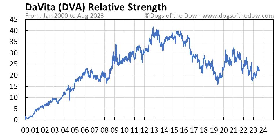DVA relative strength chart