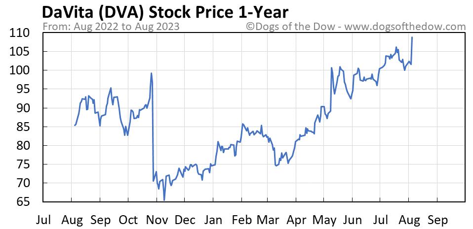 DVA 1-year stock price chart