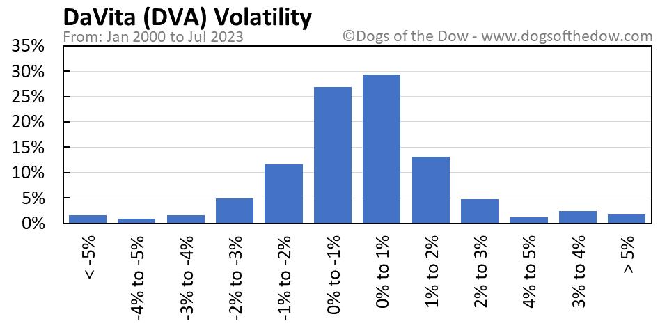 DVA volatility chart