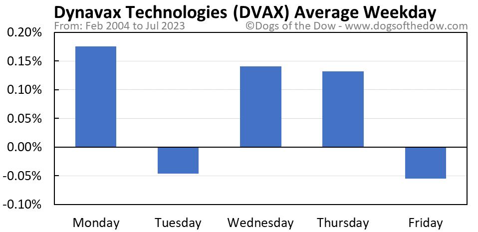 DVAX average weekday chart