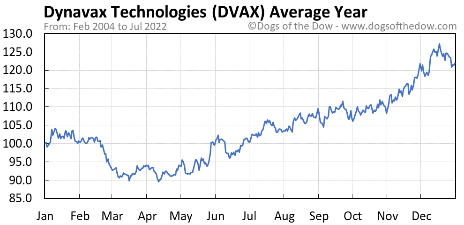 DVAX average year chart