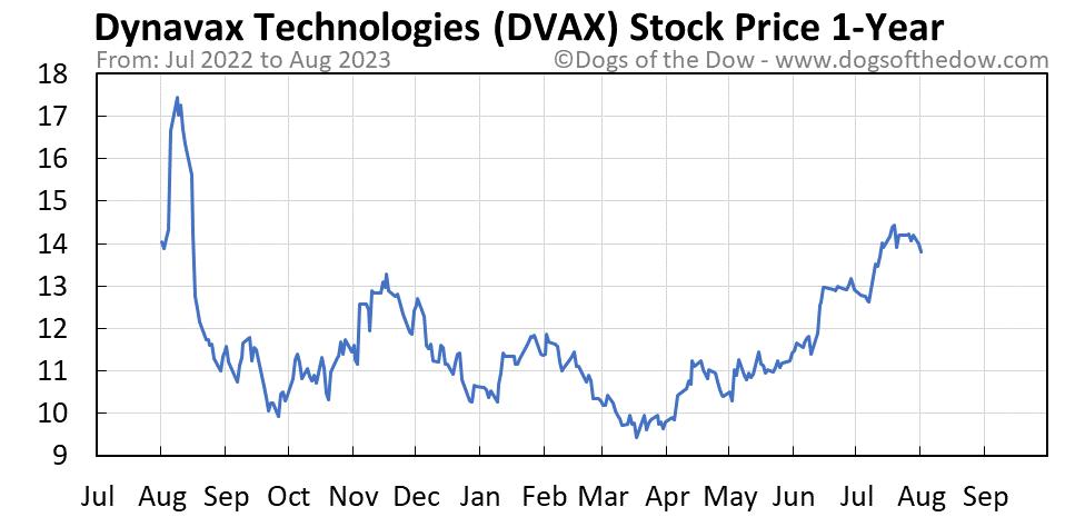 DVAX 1-year stock price chart