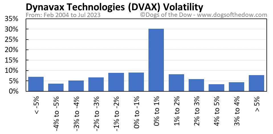 DVAX volatility chart