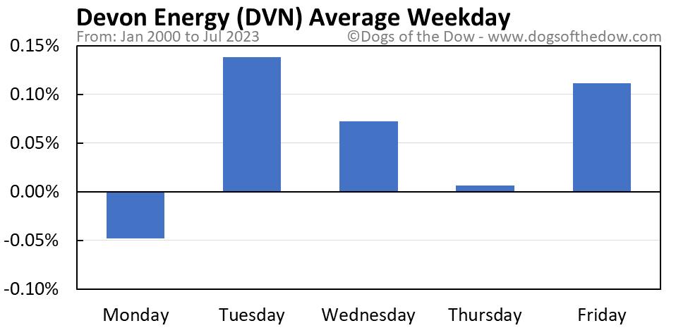 DVN average weekday chart