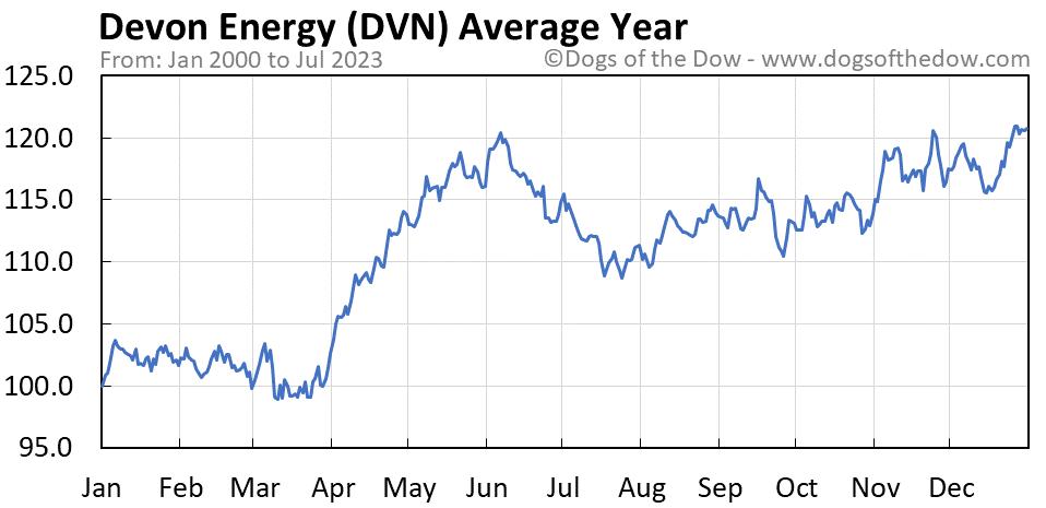 DVN average year chart