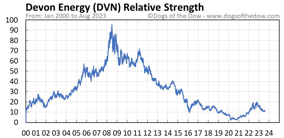 DVN relative strength chart