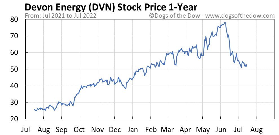DVN 1-year stock price chart
