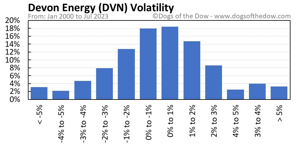 DVN volatility chart