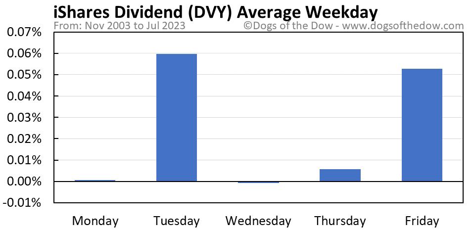 DVY average weekday chart