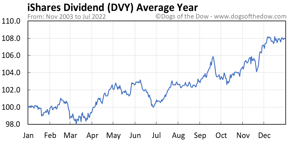 DVY average year chart