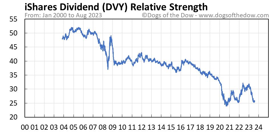 DVY relative strength chart