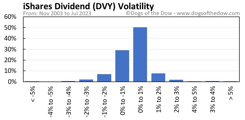 DVY volatility chart