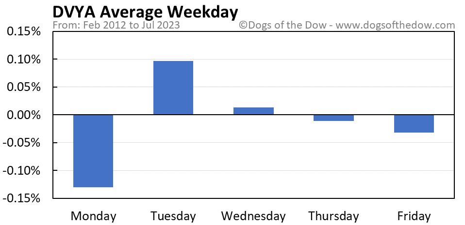 DVYA average weekday chart