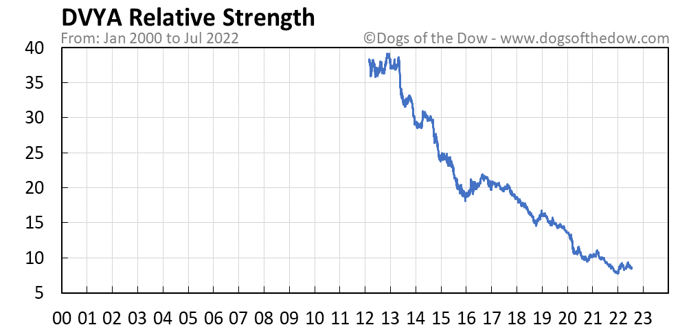 DVYA relative strength chart