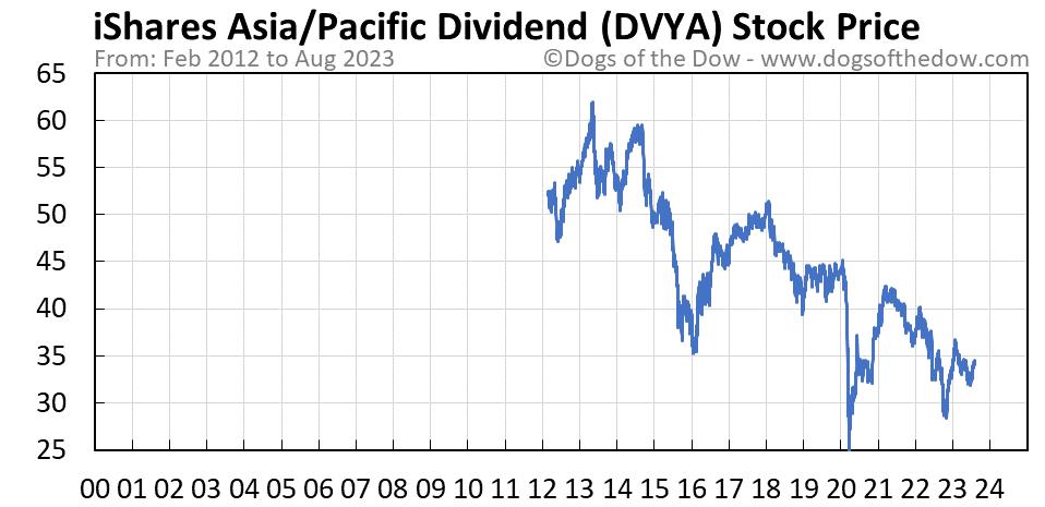 DVYA stock price chart