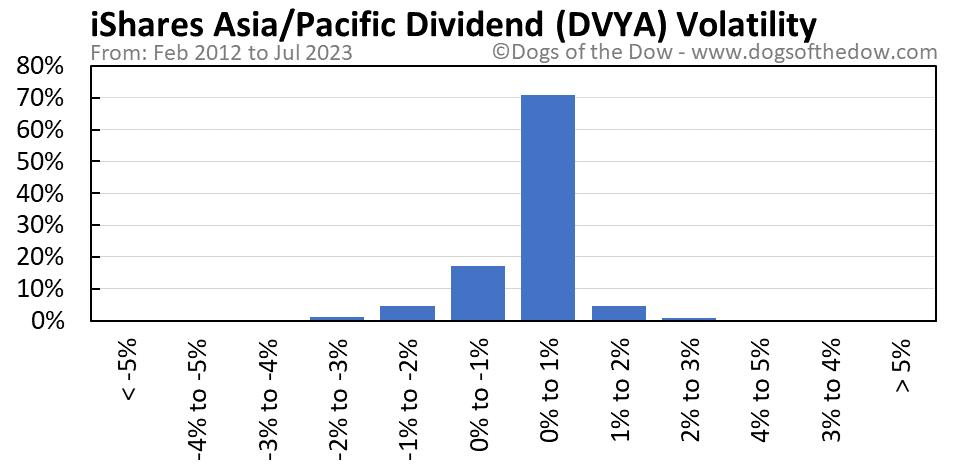 DVYA volatility chart