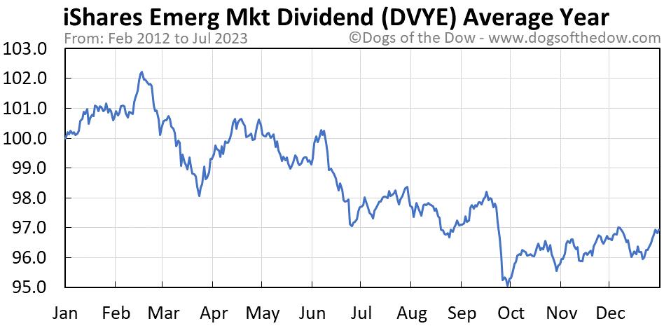 DVYE average year chart
