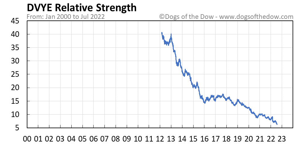 DVYE relative strength chart