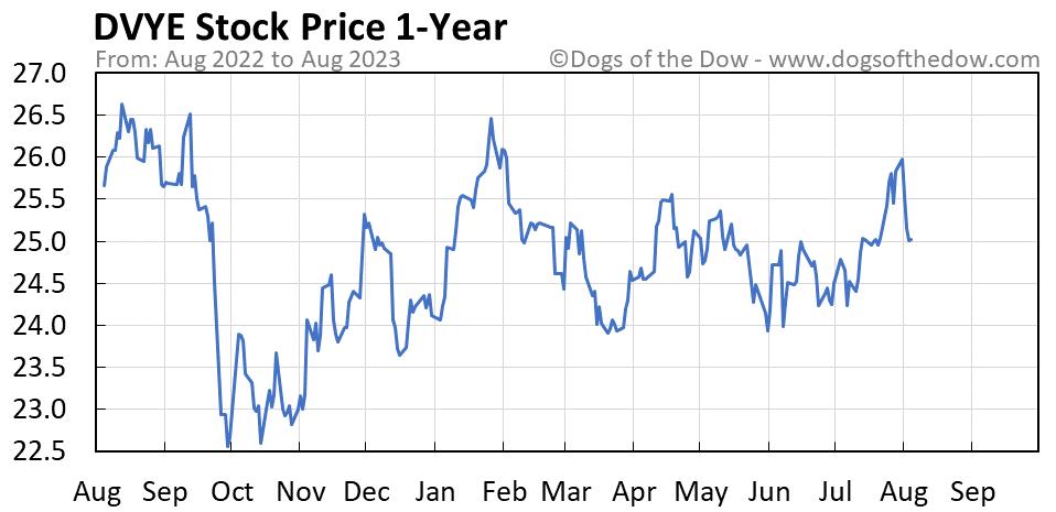 DVYE 1-year stock price chart