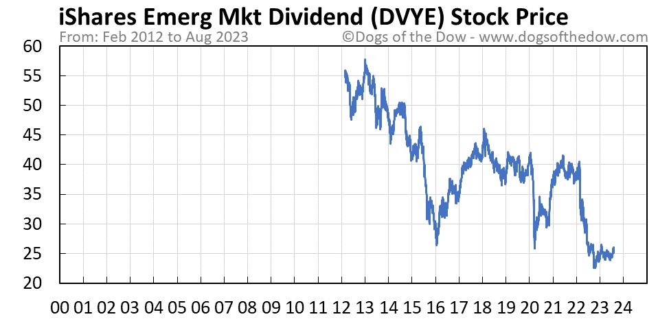 DVYE stock price chart
